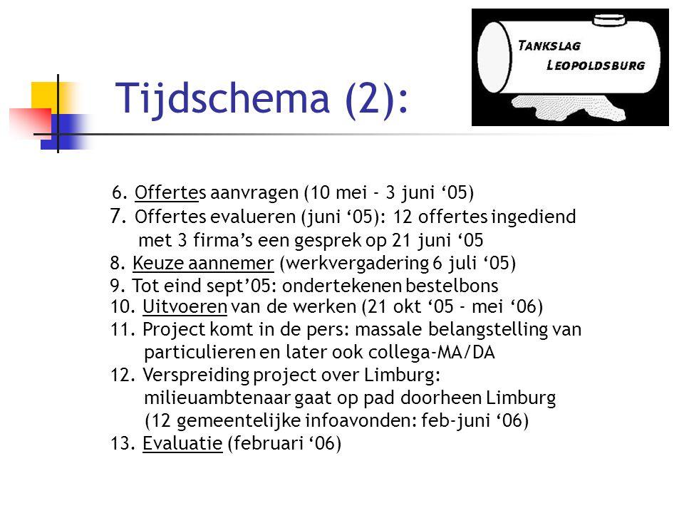 Tijdschema (2): 6. Offertes aanvragen (10 mei - 3 juni '05) 7. Offertes evalueren (juni '05): 12 offertes ingediend.