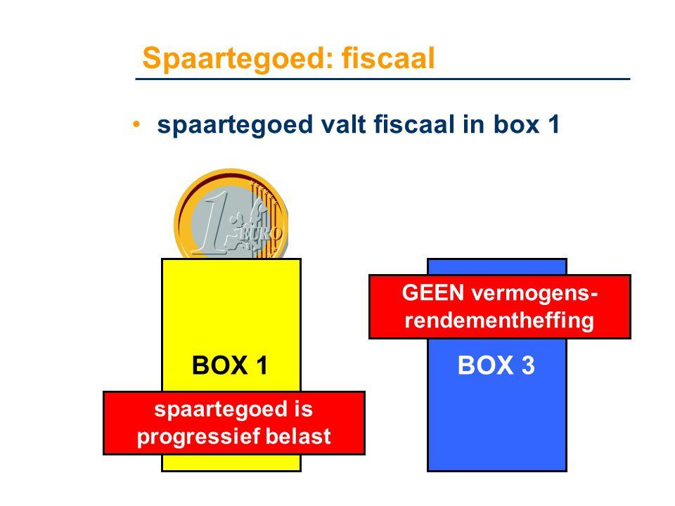 GEEN vermogens- rendementheffing spaartegoed is progressief belast