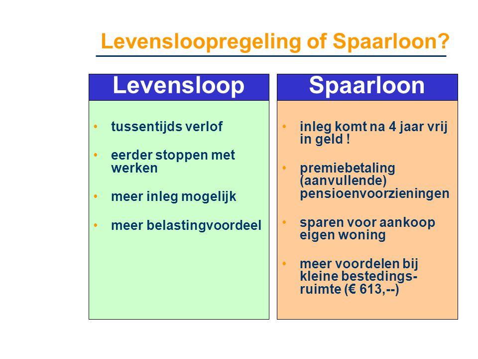 Levensloopregeling of Spaarloon