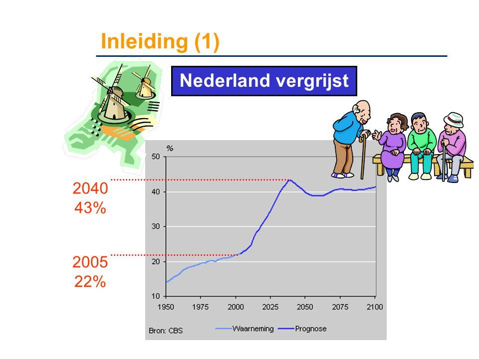 Inleiding (1) Nederland vergrijst 2040 43% 2005 22%