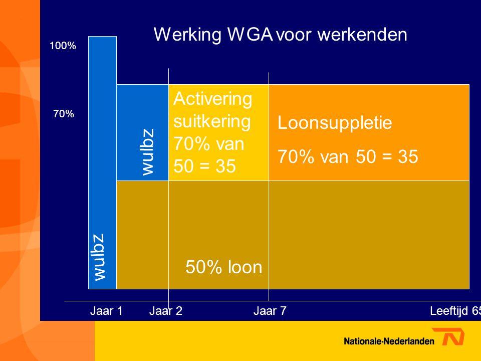 Werking WGA voor werkenden