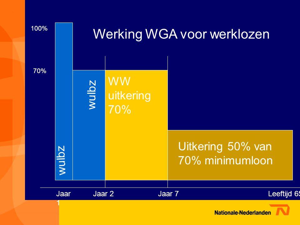 Werking WGA voor werklozen