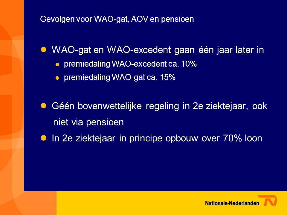 Gevolgen voor WAO-gat, AOV en pensioen