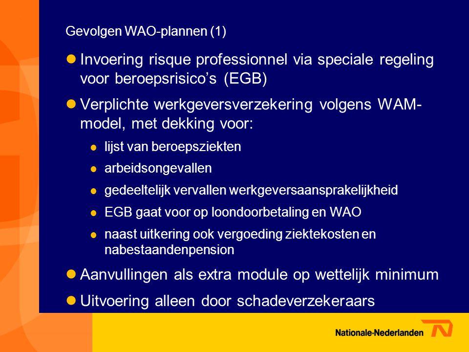 Gevolgen WAO-plannen (1)