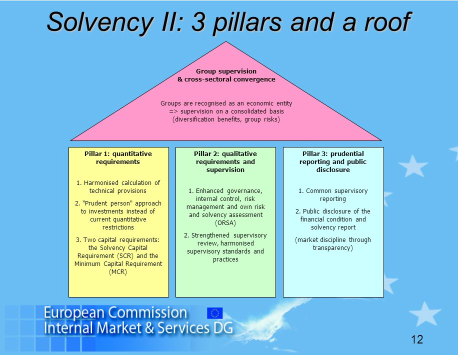 Solvency II: 3 pillars and a roof