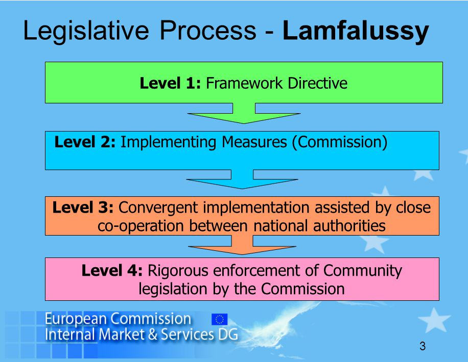 Legislative Process - Lamfalussy