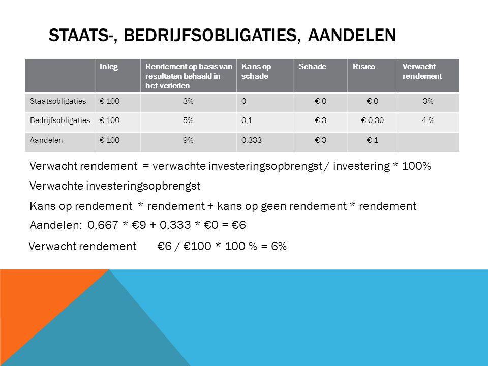 Staats-, bedrijfsobligaties, aandelen
