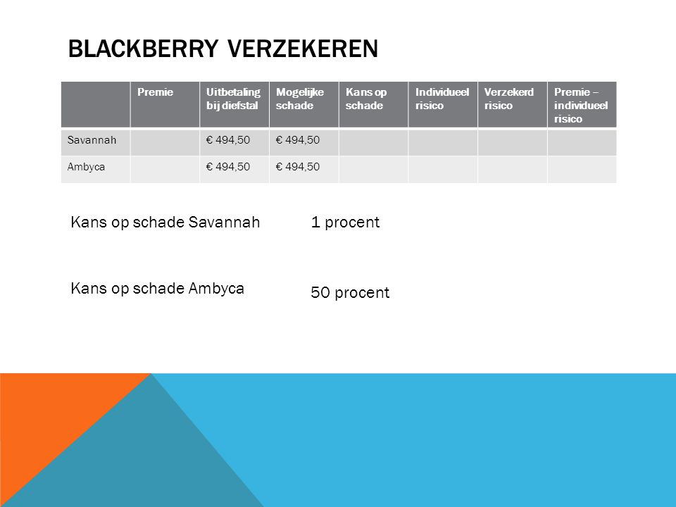 Blackberry verzekeren