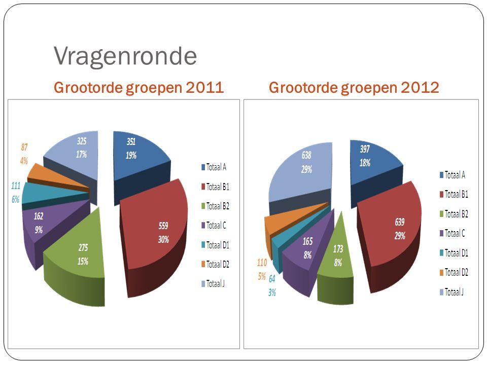 Vragenronde Grootorde groepen 2011 Grootorde groepen 2012