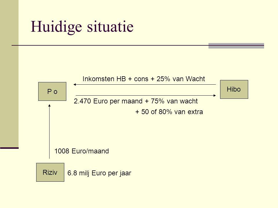 Huidige situatie Inkomsten HB + cons + 25% van Wacht Hibo P o