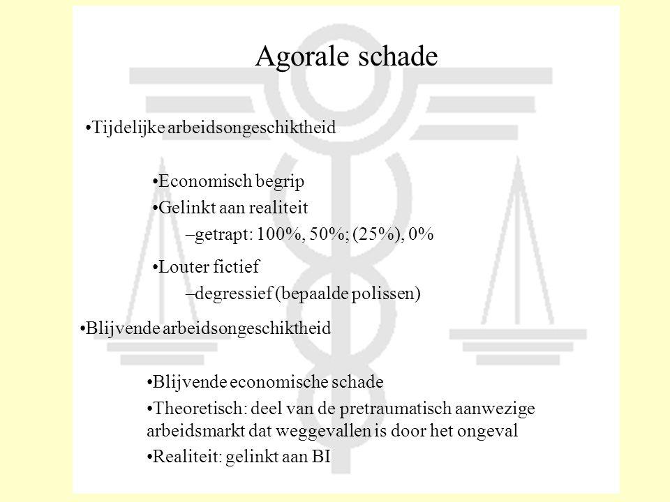 Agorale schade Tijdelijke arbeidsongeschiktheid Economisch begrip