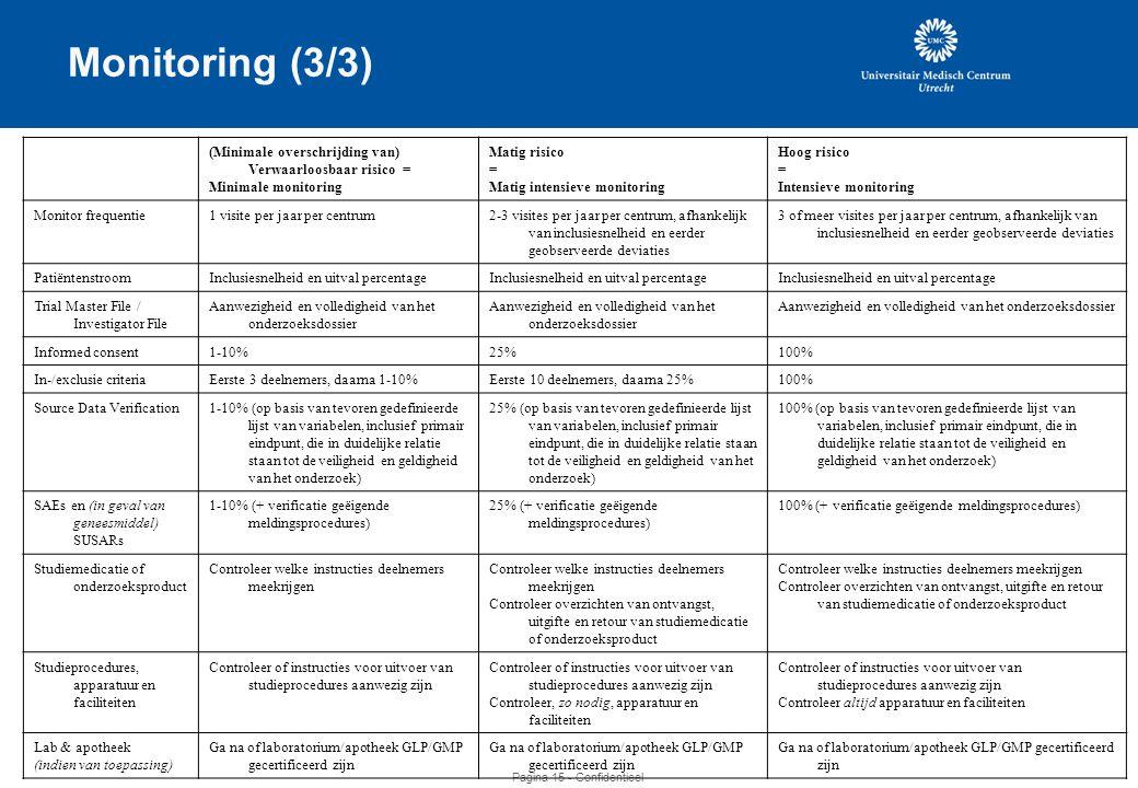 Monitoring (3/3) (Minimale overschrijding van) Verwaarloosbaar risico = Minimale monitoring. Matig risico.
