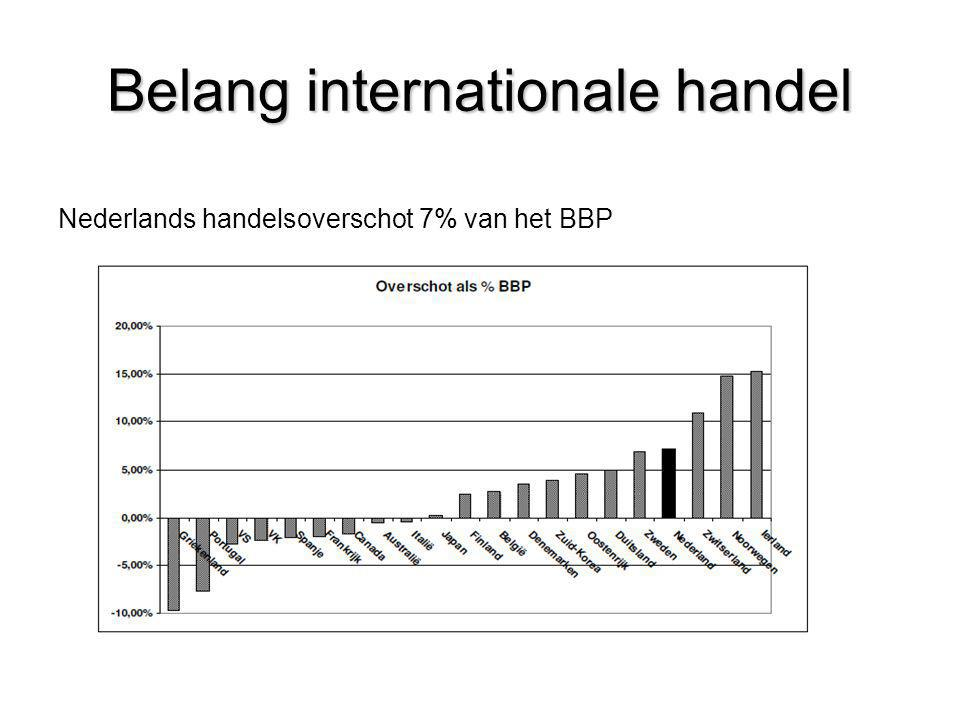 Belang internationale handel
