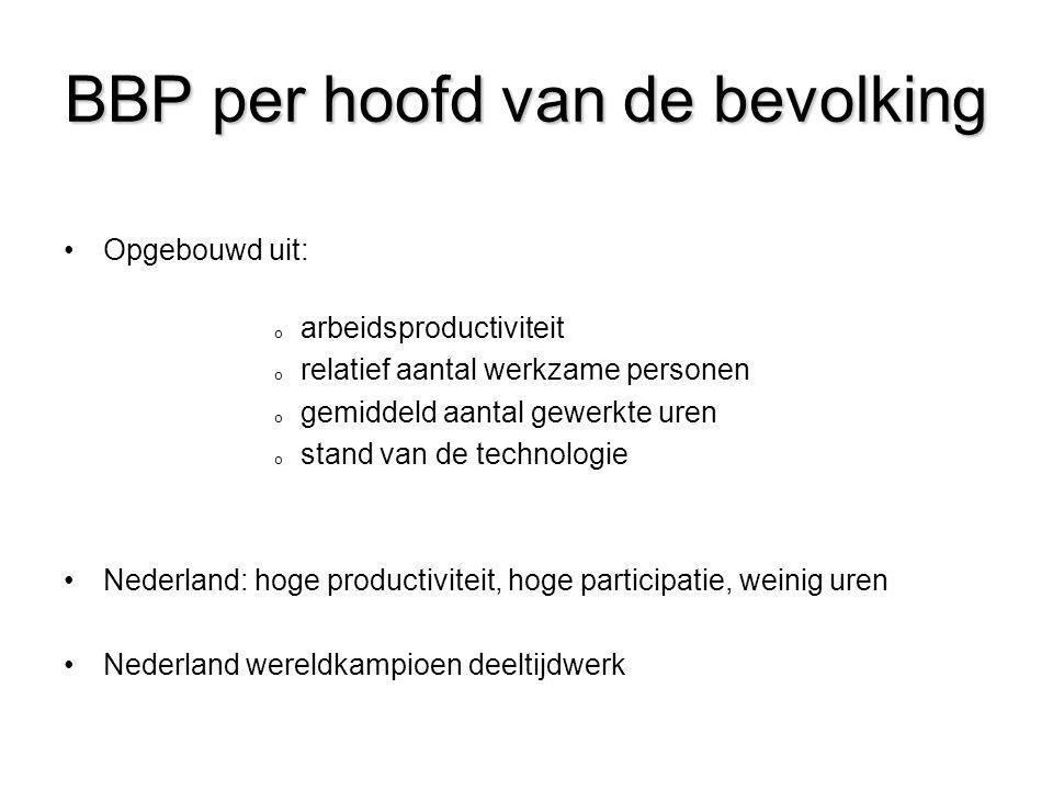 BBP per hoofd van de bevolking