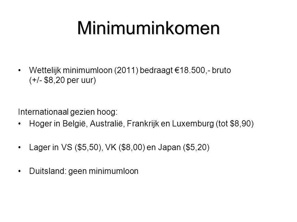 Minimuminkomen Wettelijk minimumloon (2011) bedraagt €18.500,- bruto (+/- $8,20 per uur) Internationaal gezien hoog: