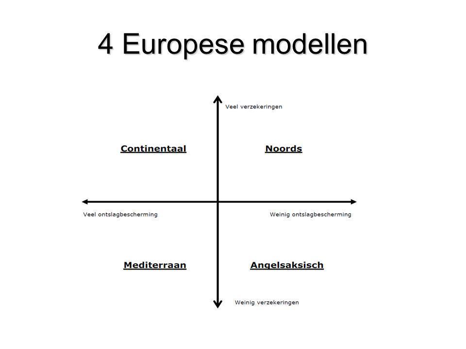 4 Europese modellen Bron: Sapir, 2005