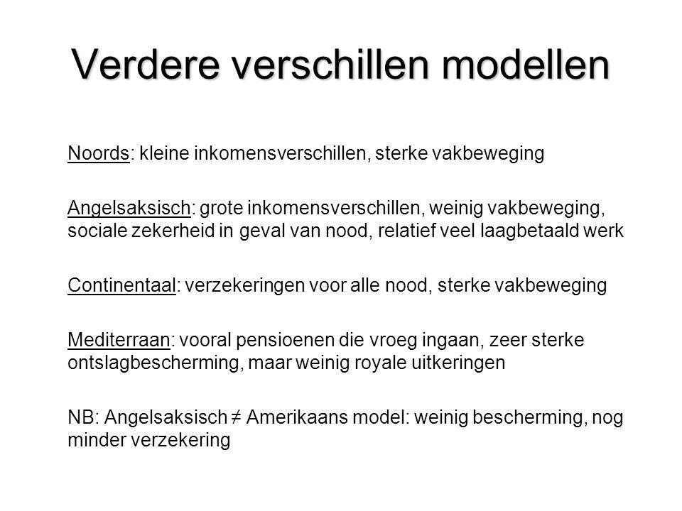Verdere verschillen modellen
