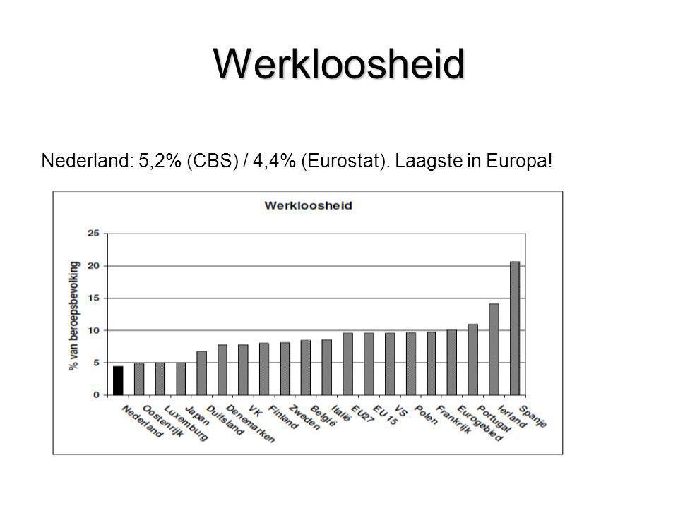 Werkloosheid Nederland: 5,2% (CBS) / 4,4% (Eurostat). Laagste in Europa! Japan en Verenigd Koninkrijk betreft okt. 2010.