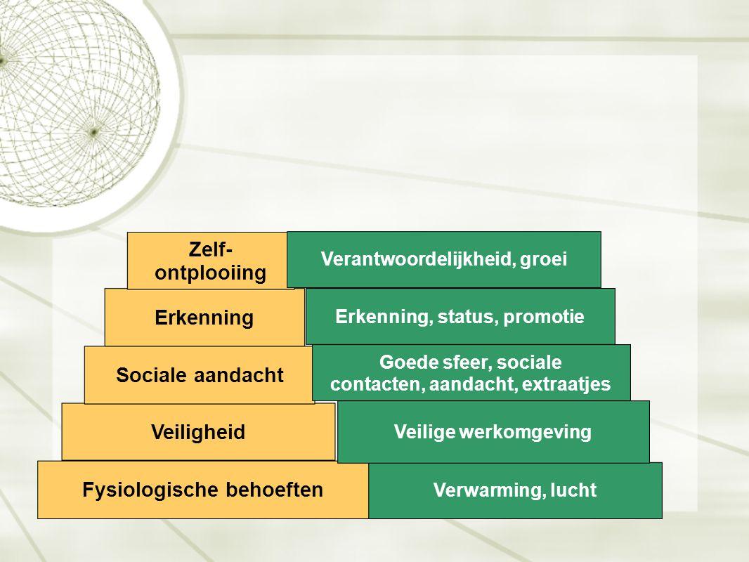 Erkenning Sociale aandacht Veiligheid Fysiologische behoeften