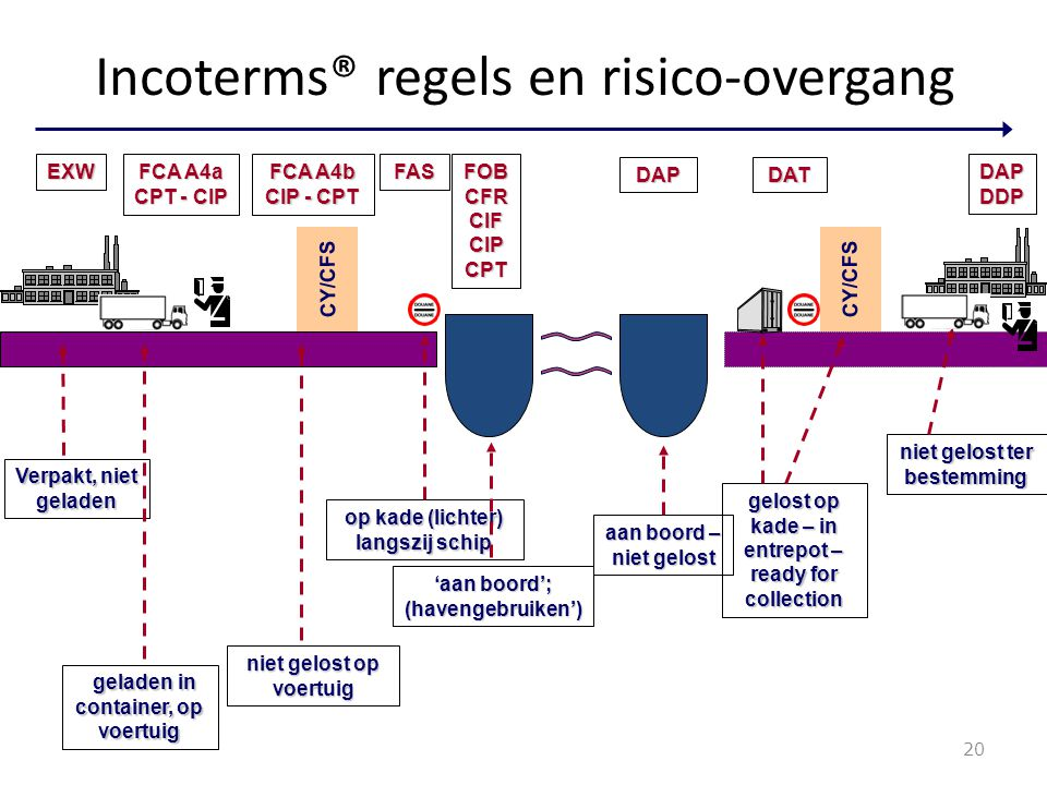 Incoterms® regels en risico-overgang