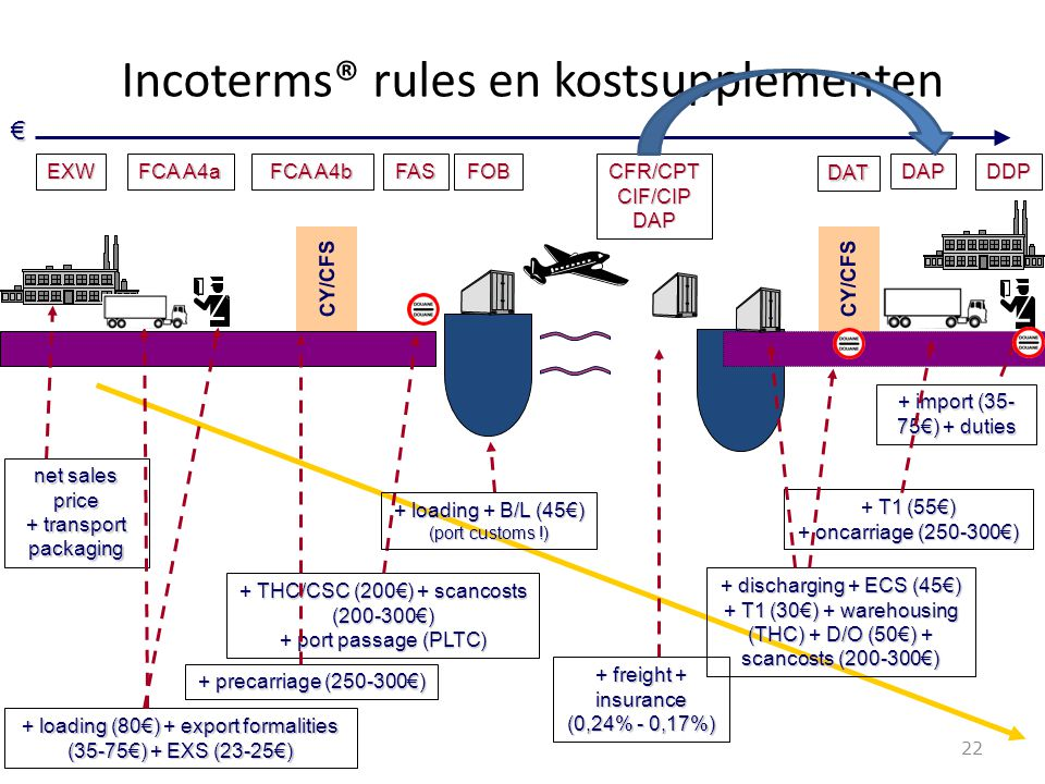 Incoterms® rules en kostsupplementen