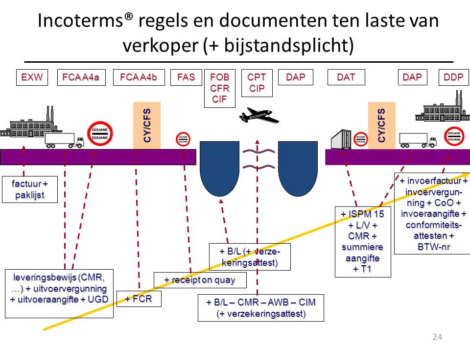 Incoterms® regels en documenten ten laste van verkoper (+ bijstandsplicht)