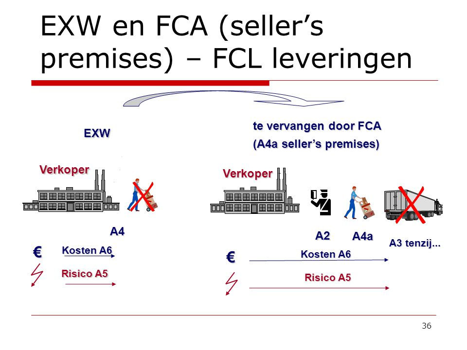 EXW en FCA (seller's premises) – FCL leveringen