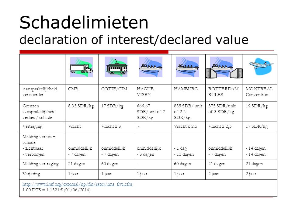 Schadelimieten declaration of interest/declared value