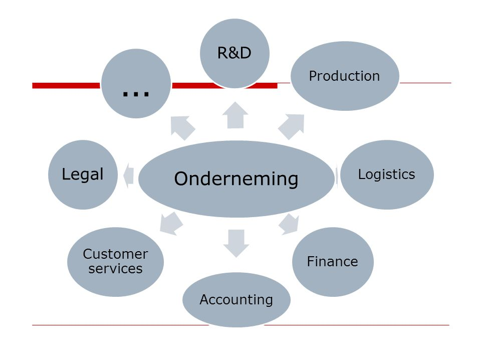 Onderneming R&D Legal Production Logistics Finance Accounting