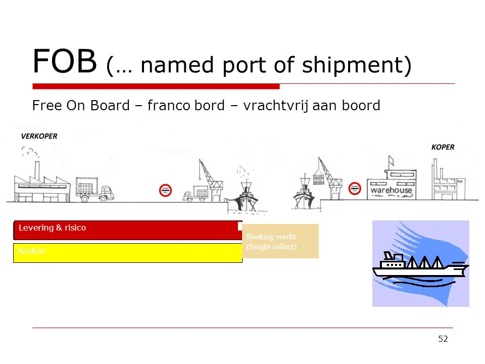 FOB (… named port of shipment)