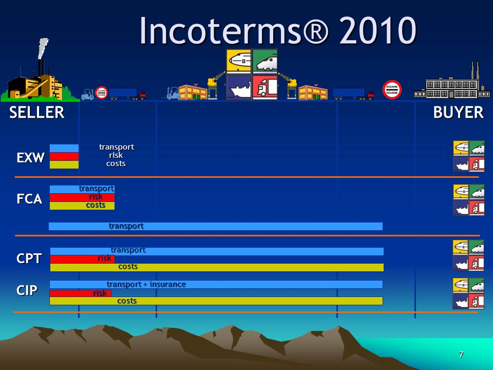 Incoterms® 2010 SELLER BUYER EXW FCA CPT CIP transport risk costs