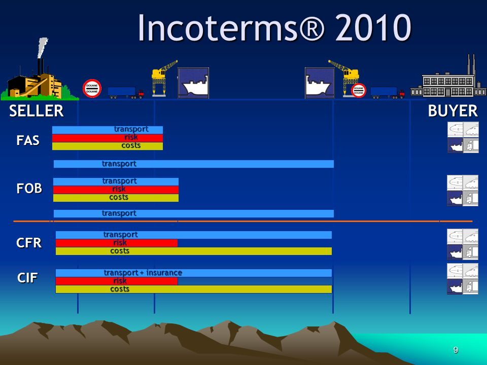 Incoterms® 2010 SELLER BUYER FAS FOB CFR CIF transport risk costs