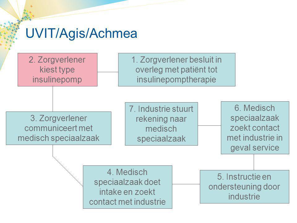 UVIT/Agis/Achmea 2. Zorgverlener kiest type insulinepomp