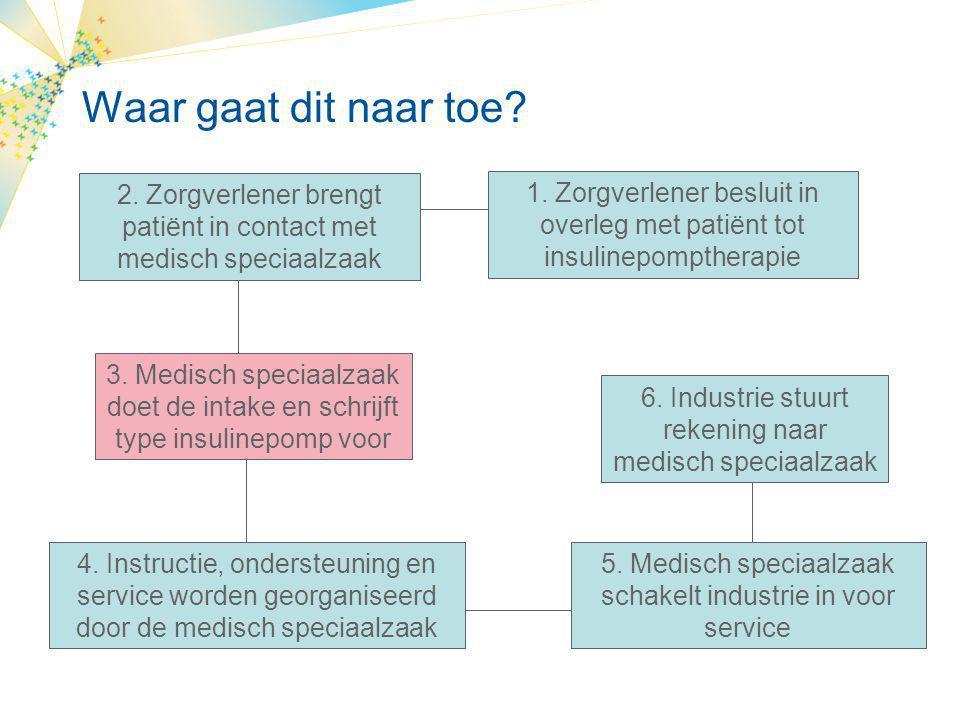 Waar gaat dit naar toe 2. Zorgverlener brengt patiënt in contact met medisch speciaalzaak.