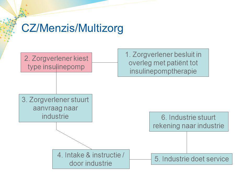 CZ/Menzis/Multizorg 1. Zorgverlener besluit in overleg met patiënt tot insulinepomptherapie. 2. Zorgverlener kiest type insulinepomp.