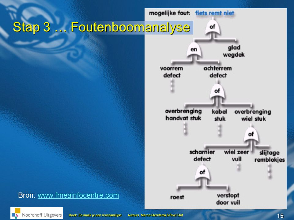 Stap 3 … Foutenboomanalyse