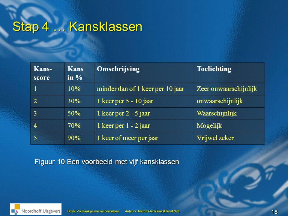 Stap 4 … Kansklassen Kans- score Kans in % Omschrijving Toelichting