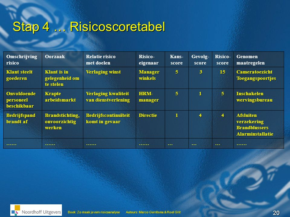 Stap 4 … Risicoscoretabel