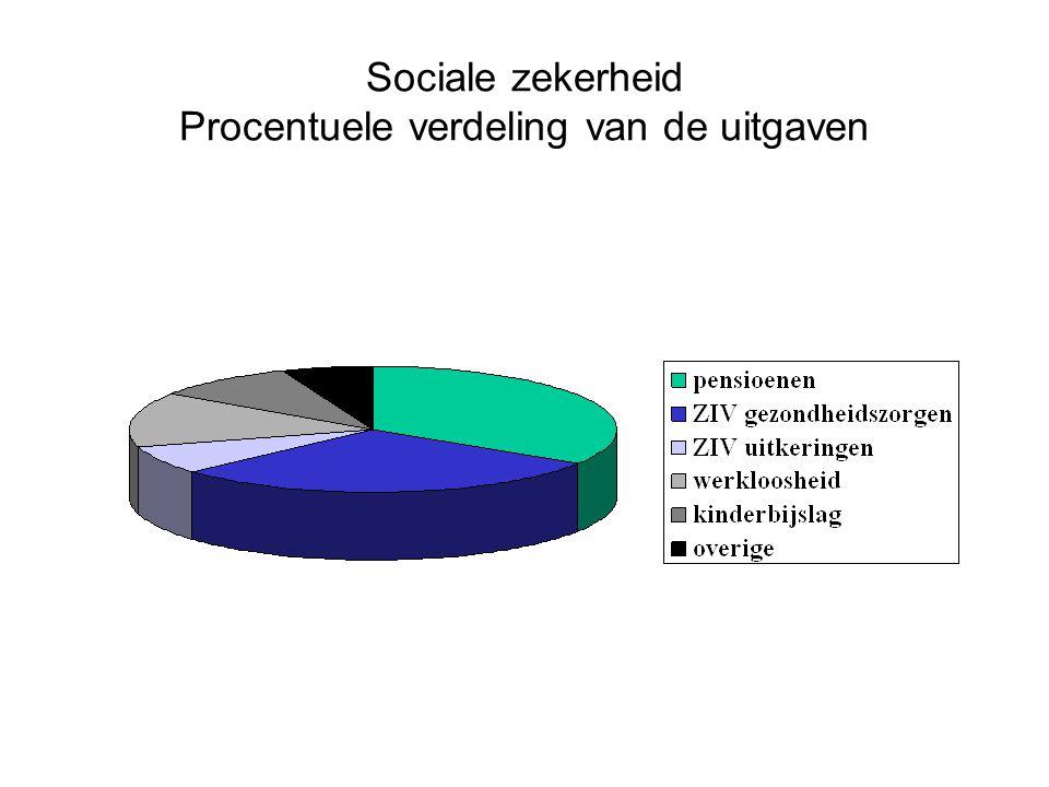 Sociale zekerheid Procentuele verdeling van de uitgaven