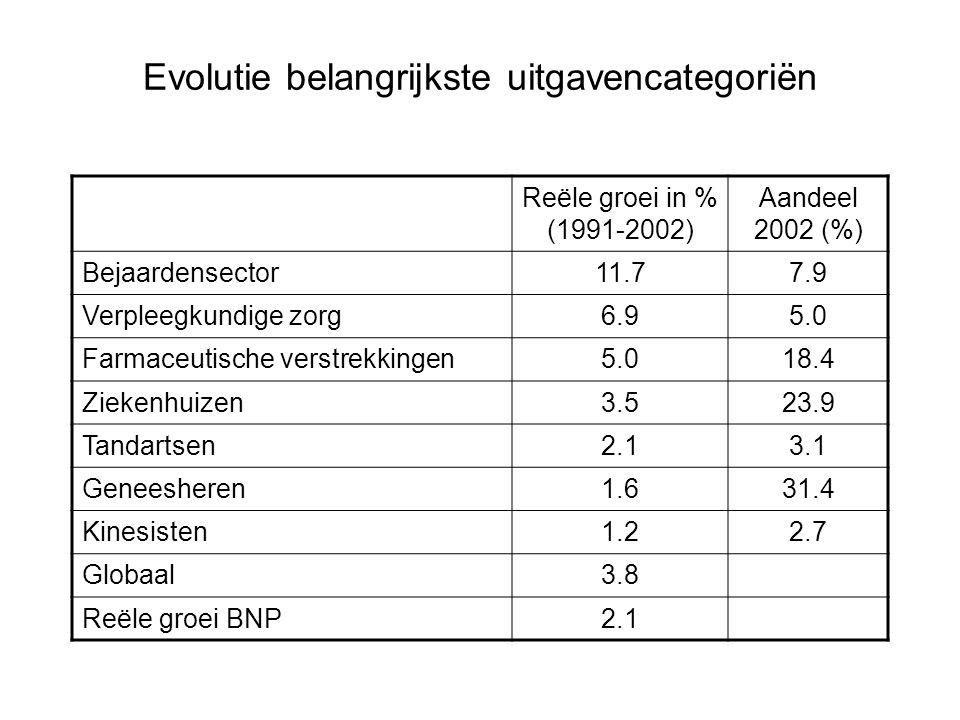 Evolutie belangrijkste uitgavencategoriën