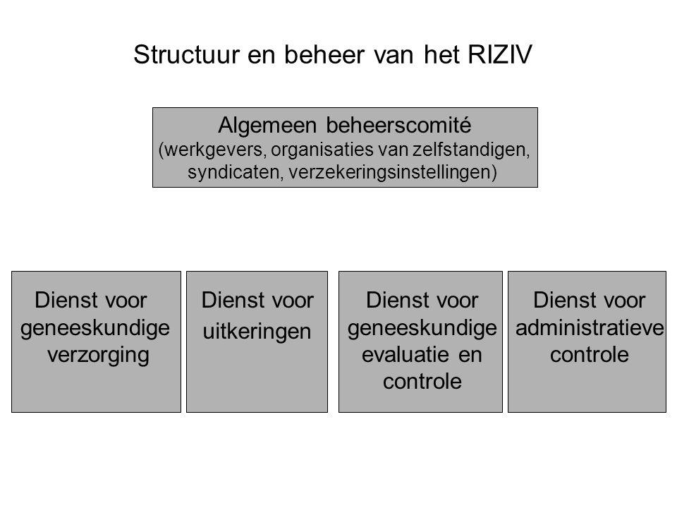 Structuur en beheer van het RIZIV
