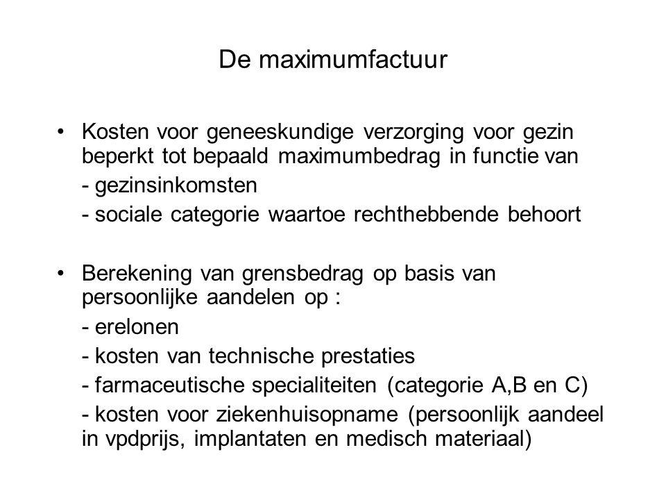 De maximumfactuur Kosten voor geneeskundige verzorging voor gezin beperkt tot bepaald maximumbedrag in functie van.