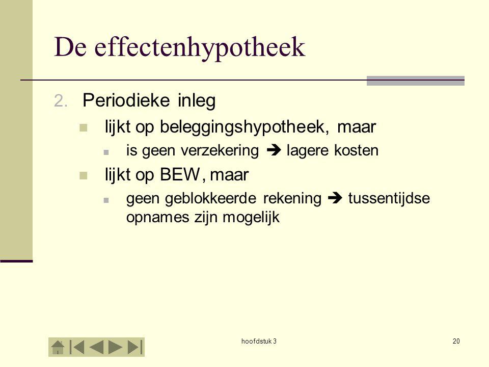 De effectenhypotheek Periodieke inleg