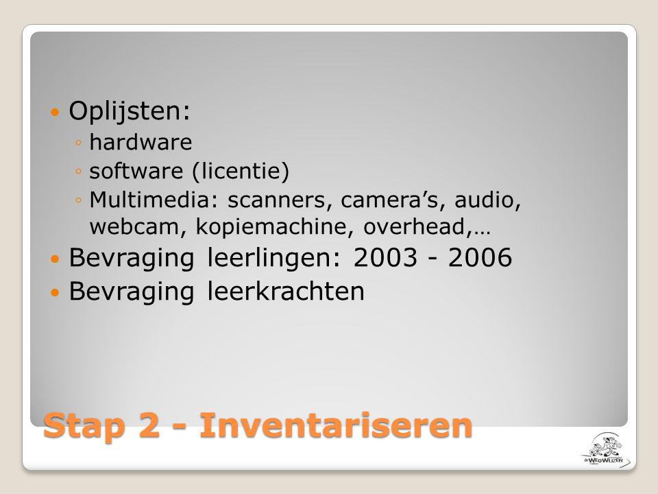 Stap 2 - Inventariseren Oplijsten: Bevraging leerlingen: 2003 - 2006
