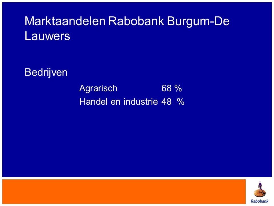 Marktaandelen Rabobank Burgum-De Lauwers