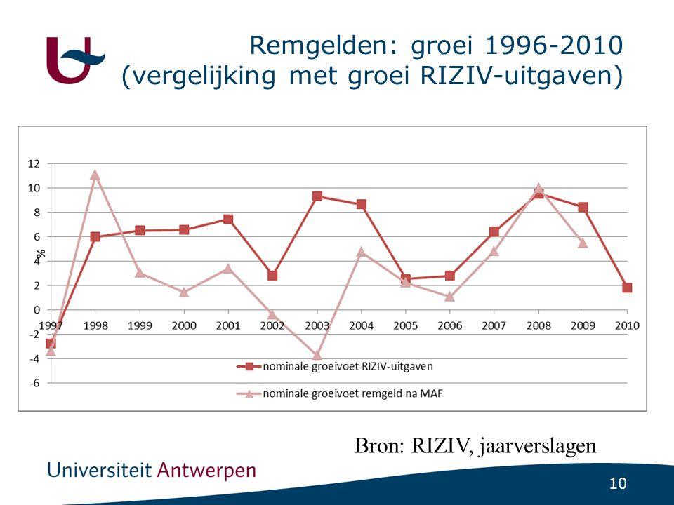 Eigen bijdragen als percentage van het inkomen voor verschillende inkomensgroepen (2004)