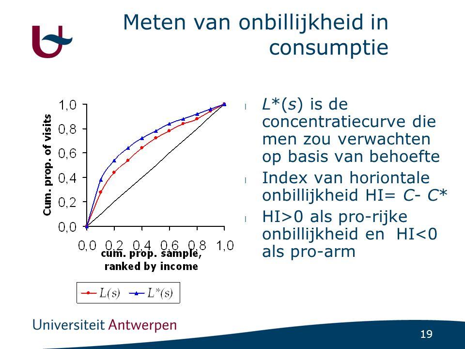 Ongelijkheid en onbillijkheid in huisarts-consultaties, diverse landen (ECHP, '96)