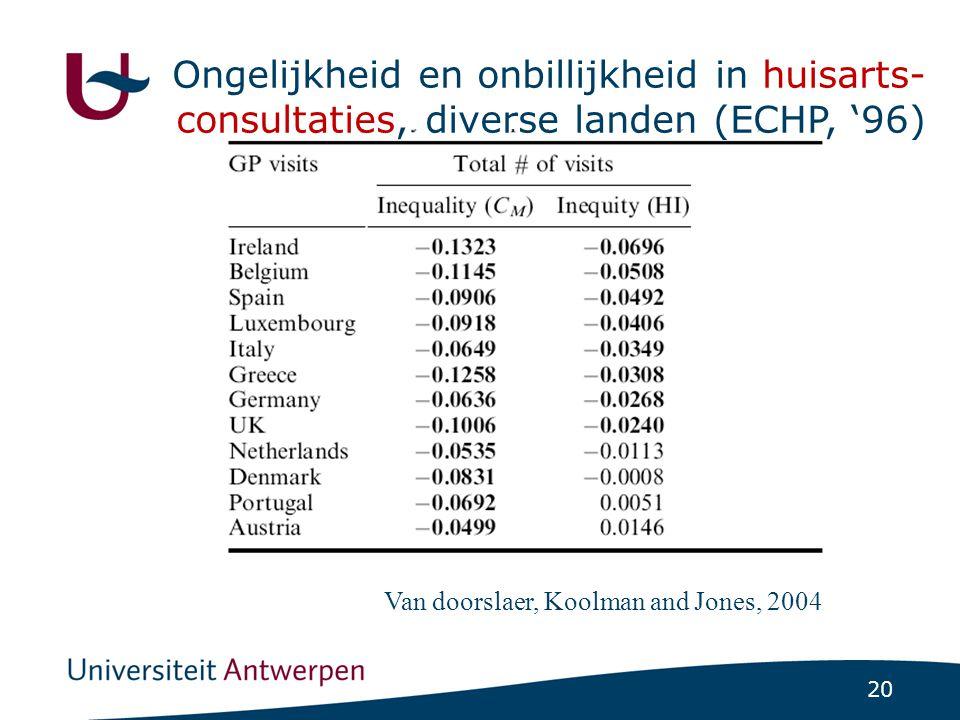 Ongelijkheid en onbillijkheid in consultaties bij specialist, diverse landen (ECHP, '96)