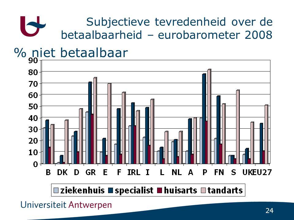 % van de bevolking met unmet need gedurende de laatste 12 maanden (EU SILC 2004)