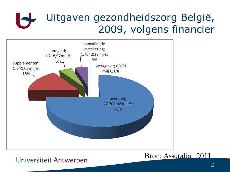 Percentage gezinnen met catastrofale uitgaven vs aandeel eigen bijdragen in totale gezondheidszorguitgaven